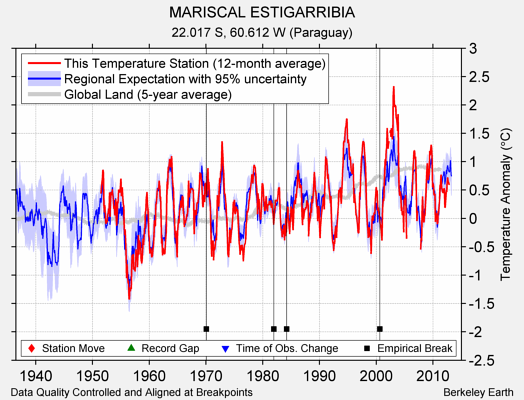 MARISCAL ESTIGARRIBIA comparison to regional expectation