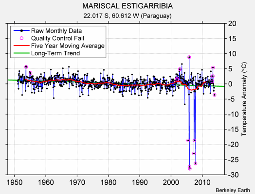 MARISCAL ESTIGARRIBIA Raw Mean Temperature