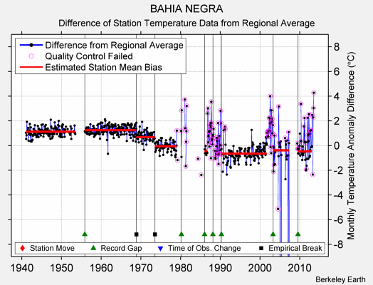 BAHIA NEGRA difference from regional expectation