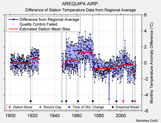 AREQUIPA AIRP. difference from regional expectation