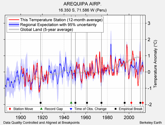 AREQUIPA AIRP. comparison to regional expectation