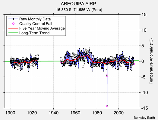 AREQUIPA AIRP. Raw Mean Temperature