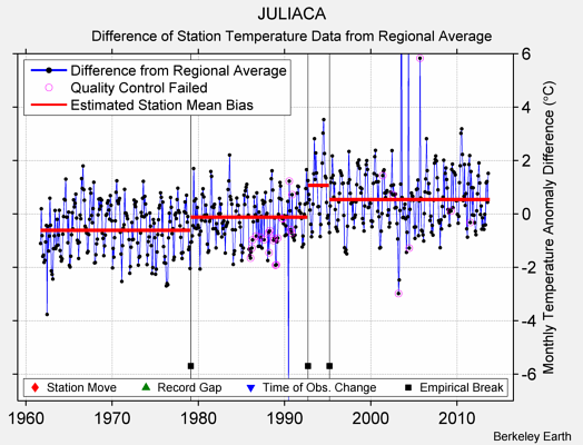 JULIACA difference from regional expectation