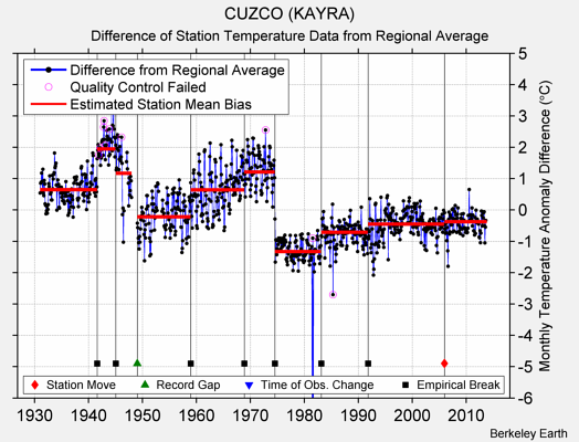 CUZCO (KAYRA) difference from regional expectation