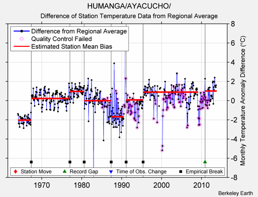 HUMANGA/AYACUCHO/ difference from regional expectation
