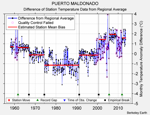 PUERTO MALDONADO difference from regional expectation