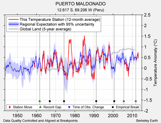 PUERTO MALDONADO comparison to regional expectation