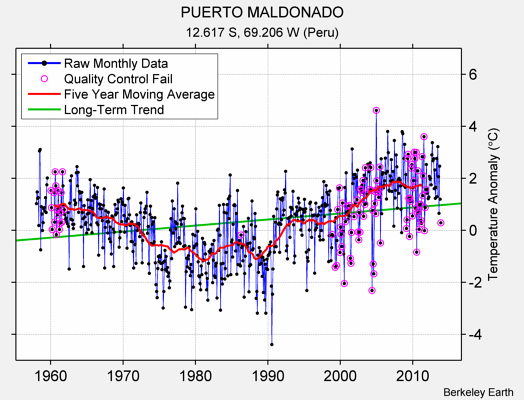 PUERTO MALDONADO Raw Mean Temperature