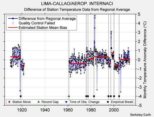 LIMA-CALLAO/AEROP. INTERNACI difference from regional expectation
