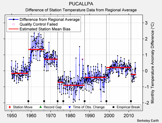 PUCALLPA difference from regional expectation