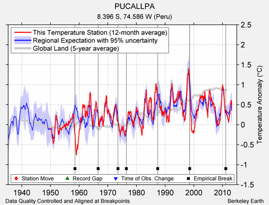 PUCALLPA comparison to regional expectation