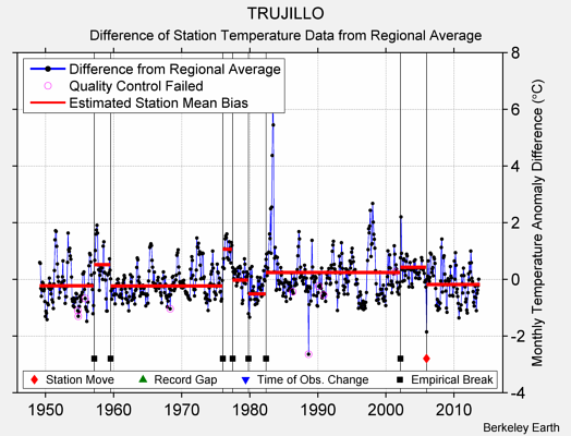 TRUJILLO difference from regional expectation