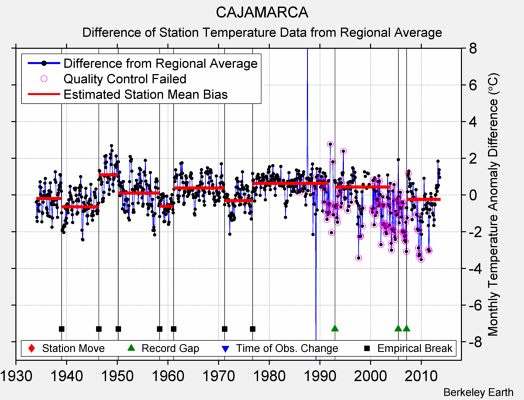 CAJAMARCA difference from regional expectation