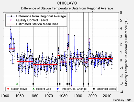 CHICLAYO difference from regional expectation