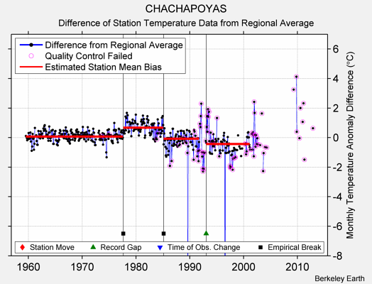 CHACHAPOYAS difference from regional expectation