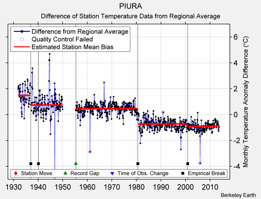 PIURA difference from regional expectation