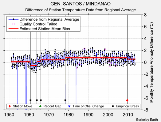 GEN. SANTOS / MINDANAO difference from regional expectation