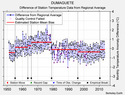 DUMAGUETE difference from regional expectation