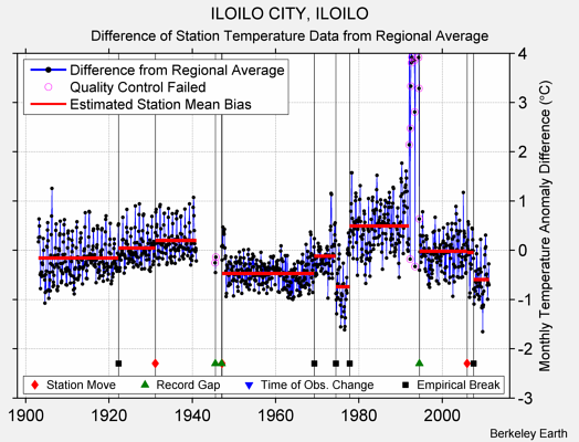 ILOILO CITY, ILOILO difference from regional expectation