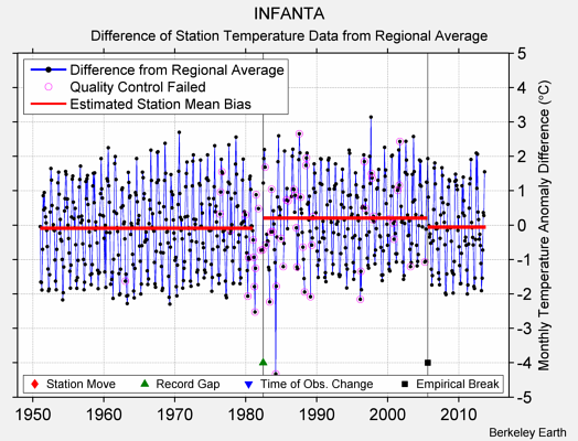 INFANTA difference from regional expectation