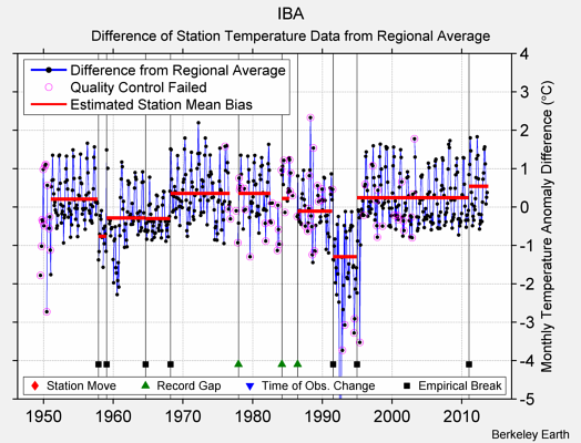 IBA difference from regional expectation