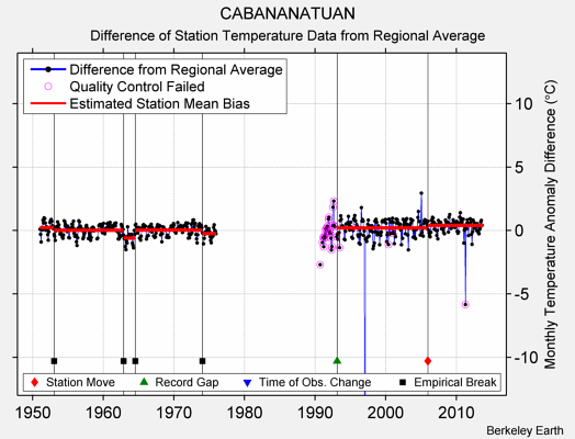 CABANANATUAN difference from regional expectation