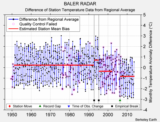 BALER RADAR difference from regional expectation