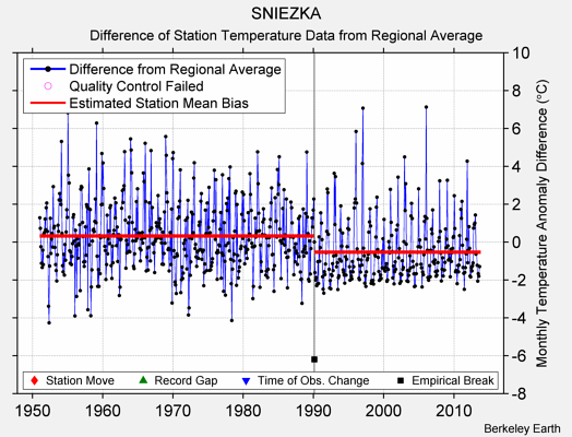 SNIEZKA difference from regional expectation