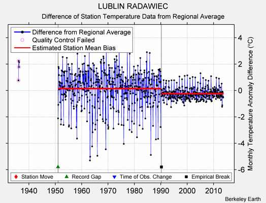 LUBLIN RADAWIEC difference from regional expectation