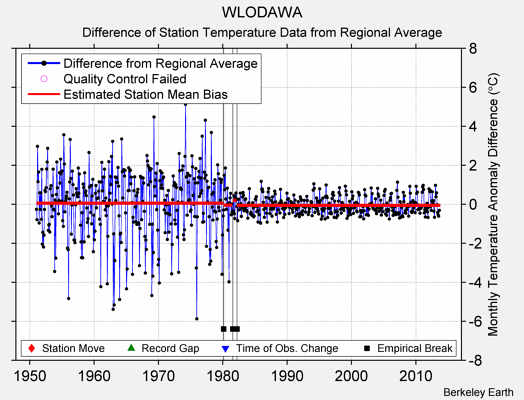 WLODAWA difference from regional expectation