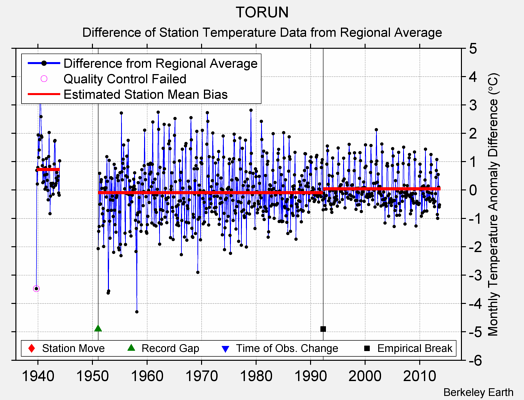 TORUN difference from regional expectation