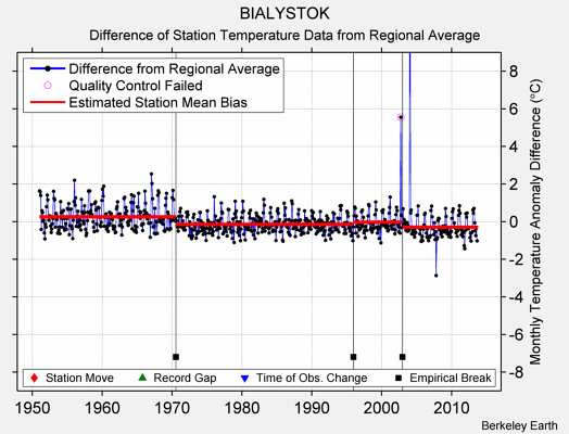 BIALYSTOK difference from regional expectation