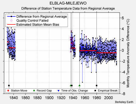 ELBLAG-MILEJEWO difference from regional expectation