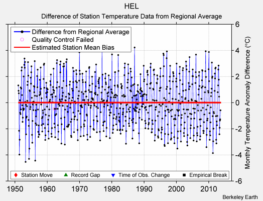 HEL difference from regional expectation