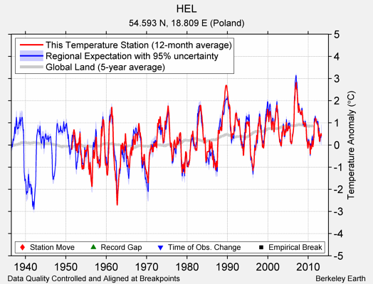 HEL comparison to regional expectation