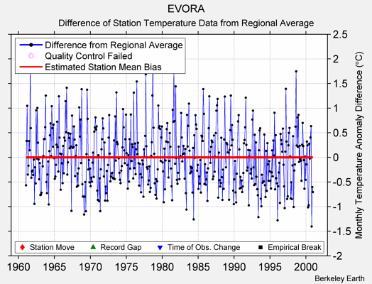 EVORA difference from regional expectation