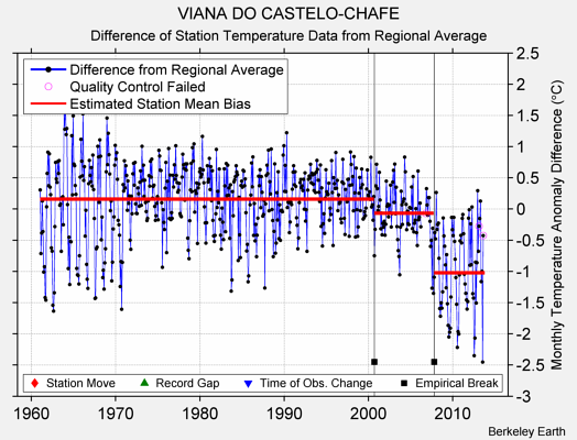VIANA DO CASTELO-CHAFE difference from regional expectation