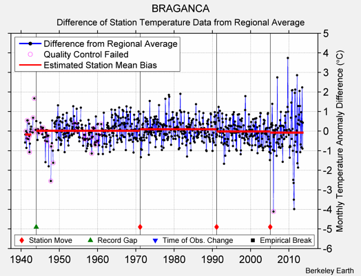 BRAGANCA difference from regional expectation