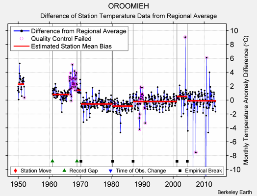 OROOMIEH difference from regional expectation