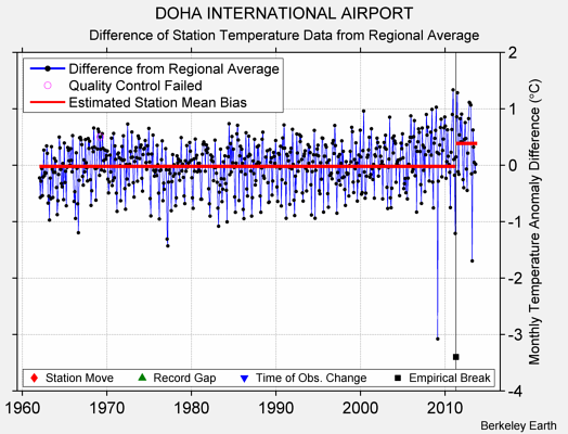 DOHA INTERNATIONAL AIRPORT difference from regional expectation