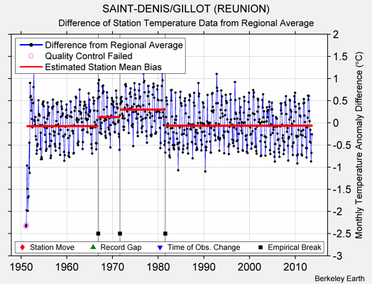 SAINT-DENIS/GILLOT (REUNION) difference from regional expectation