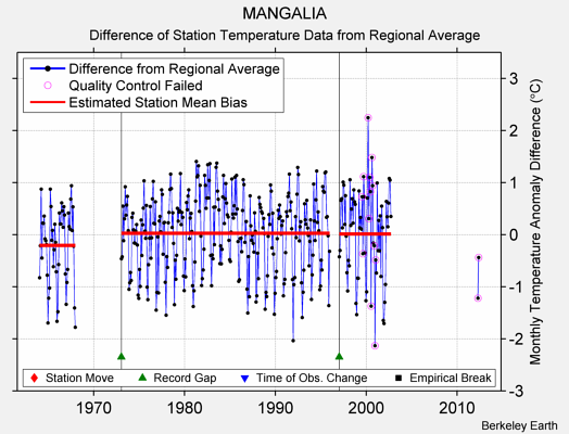 MANGALIA difference from regional expectation
