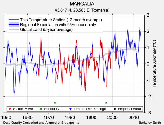 MANGALIA comparison to regional expectation