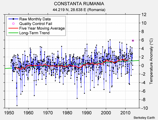 CONSTANTA RUMANIA Raw Mean Temperature