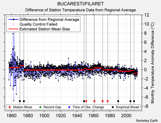 BUCARESTI/FILARET difference from regional expectation