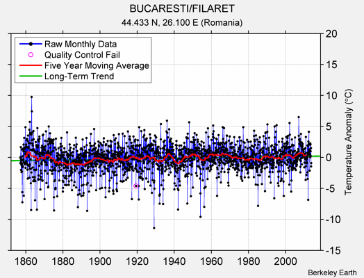 BUCARESTI/FILARET Raw Mean Temperature
