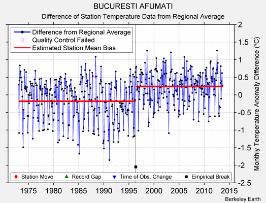 BUCURESTI AFUMATI difference from regional expectation