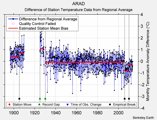 ARAD difference from regional expectation