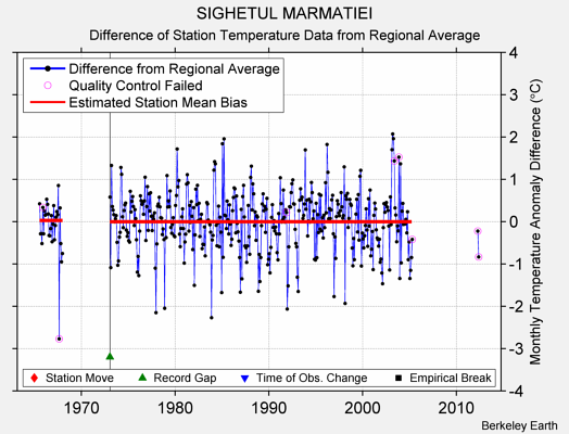 SIGHETUL MARMATIEI difference from regional expectation