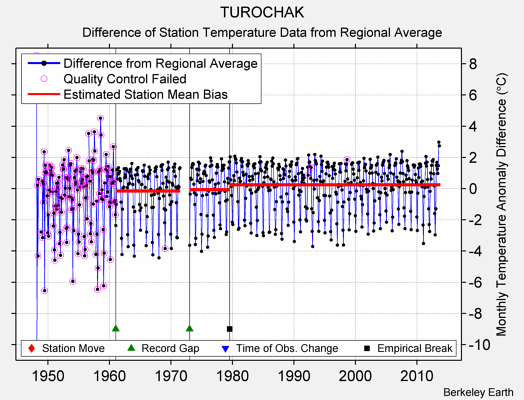 TUROCHAK difference from regional expectation